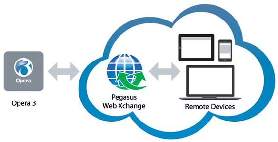 Pegasus Opera 3 Web Xchange