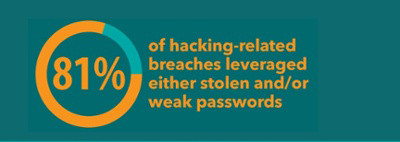 The importance of maintaining strong and secure passwords – why is it essential?