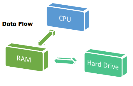 CPU, RAM and Hard Drive – What's the difference?