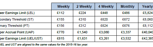 New rates and bandwiths for NI, PAYE and Statutory payments