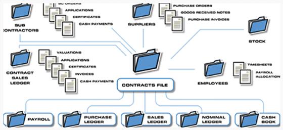 Pegasus CIS contracts file