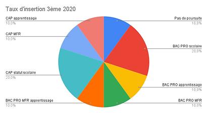 Taux d'insertion 3ème 2020.png