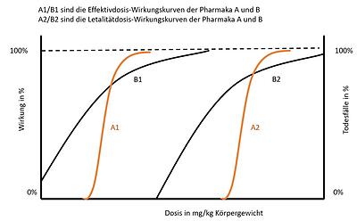 Dosis Wirkungskurve.PNG