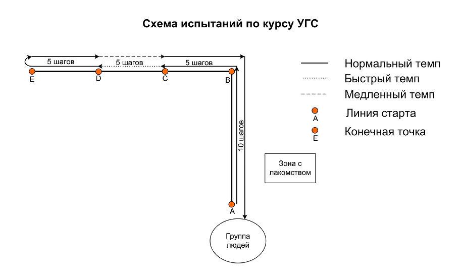 УГС схема
