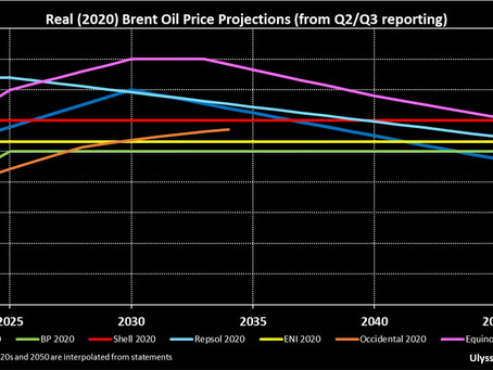 2050 Brent Oil Price Outlook