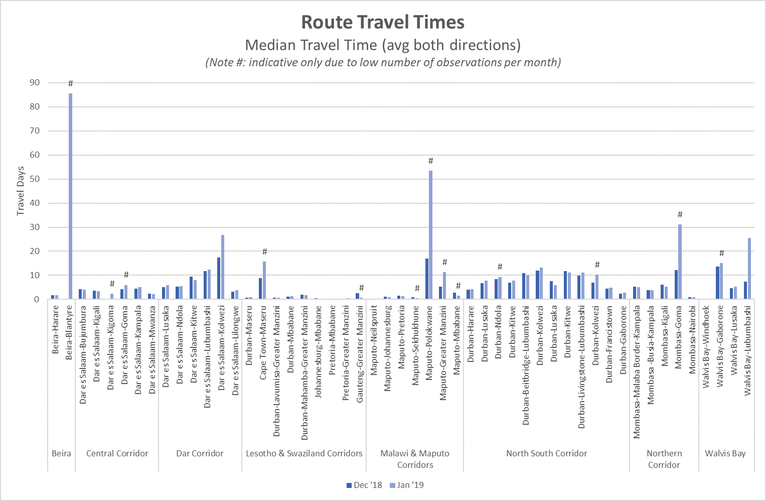 Route Travel Times