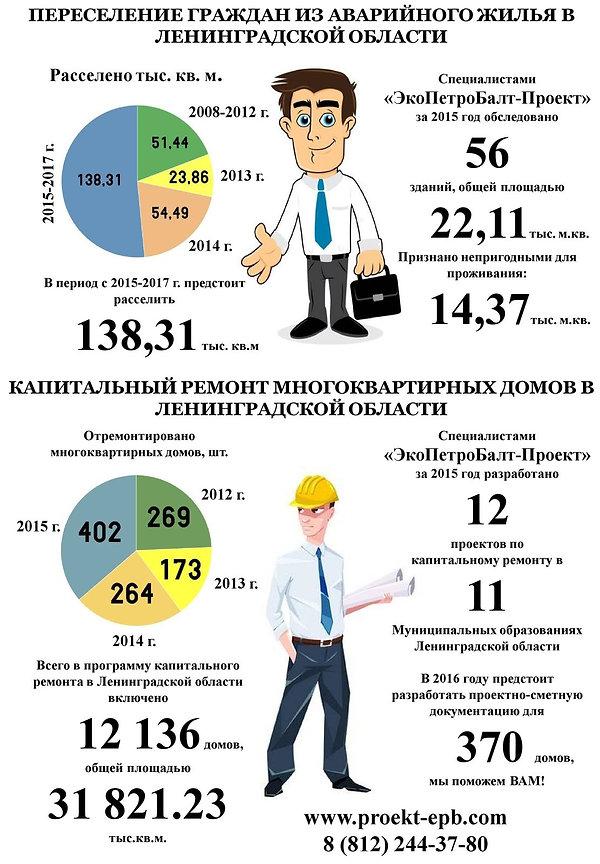 капитальный ремонт многоквартирных домов в Ленинградской области