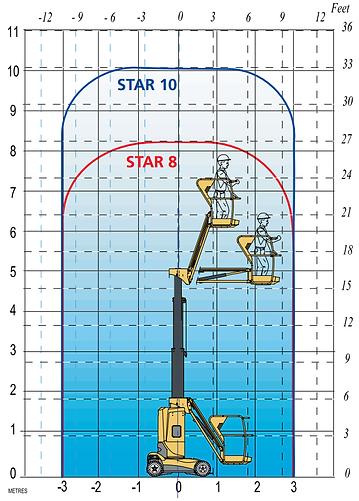 Haulotte-Star10-specs.png