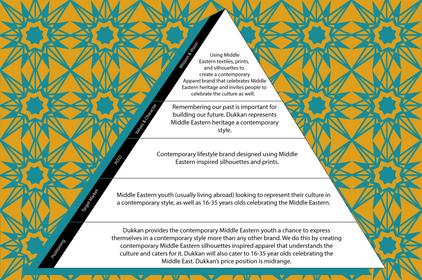 BrandPyramid.png