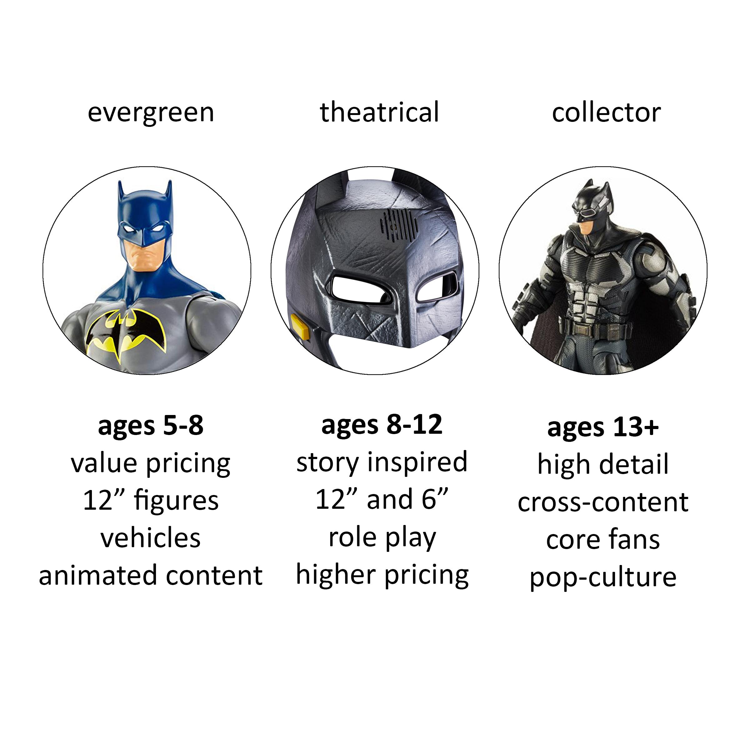 BatmanDCArchitecture