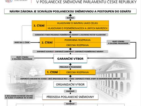 Aktuální informace k legislativě zdravotnických prostředků