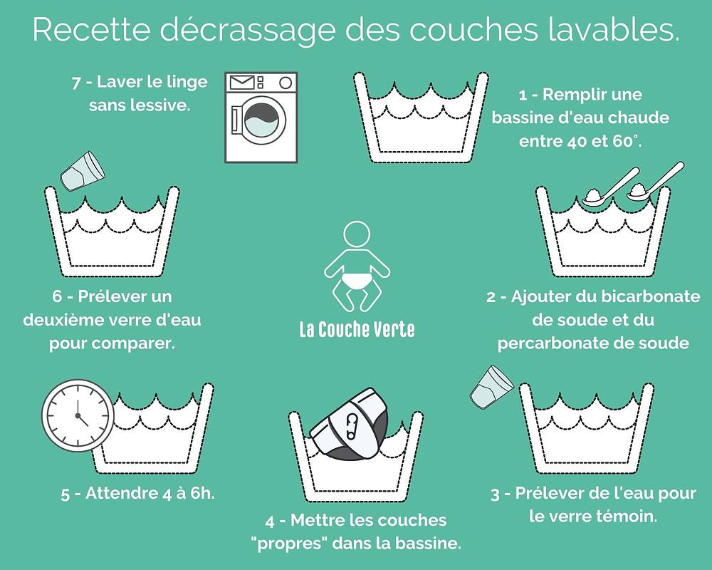 Comment décrasser les couches lavables et les nettoyer en profondeur. Conseils et astuce pour entretenir ses couches lavables.s