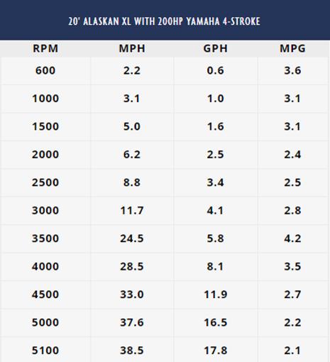Alaskan XL Test Results.PNG