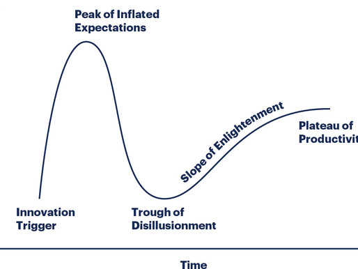 Gartner's Hype Cycle for Emerging Technologies – 10 Year Look
