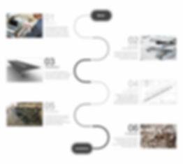 TRIFECTA DESIGN FLOW CHART BLANK R4.jpg