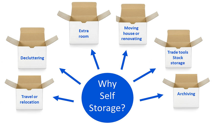 Self Storage Guernsey