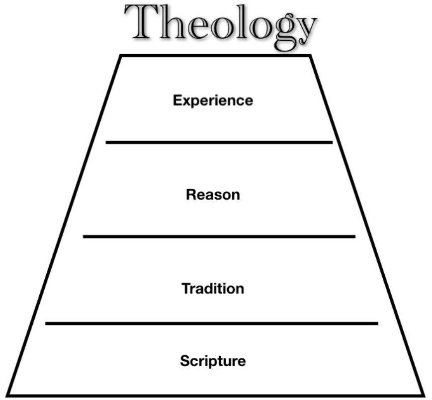 Phase IV WT402:  Wesleyan Theology
