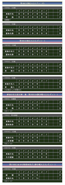 東海中央2020試合結果.jpg