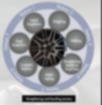 rim repair process