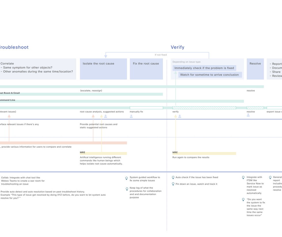 Issue Service Blueprint