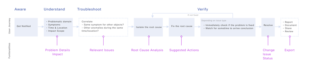 Issue Details Flow.png