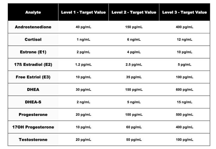 Pantex Assay Data Antibodies & Conjugates