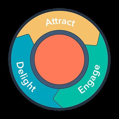 GoHigh DIGITAL Ljubljana | HubSpot Inbound Methodology | Attract Engage Close Delight