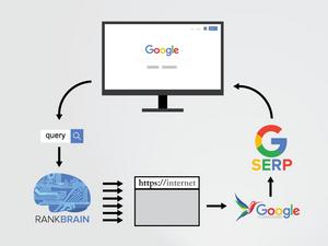Google RankBrain Algorithm Diagram