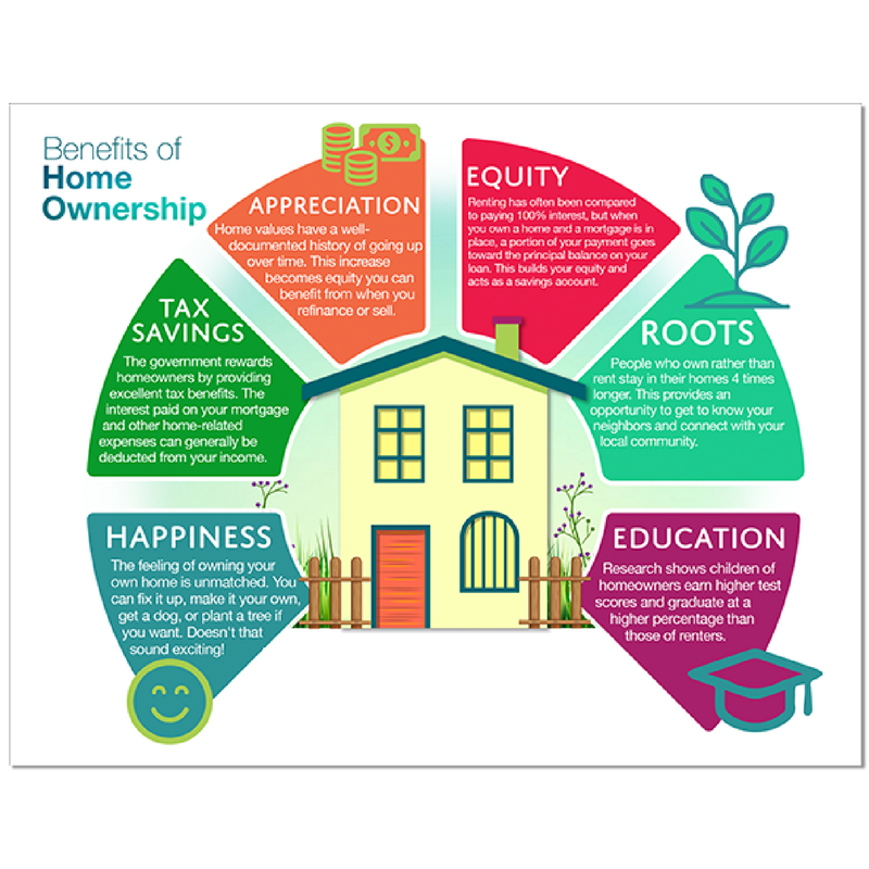 Benefits of home ownership image