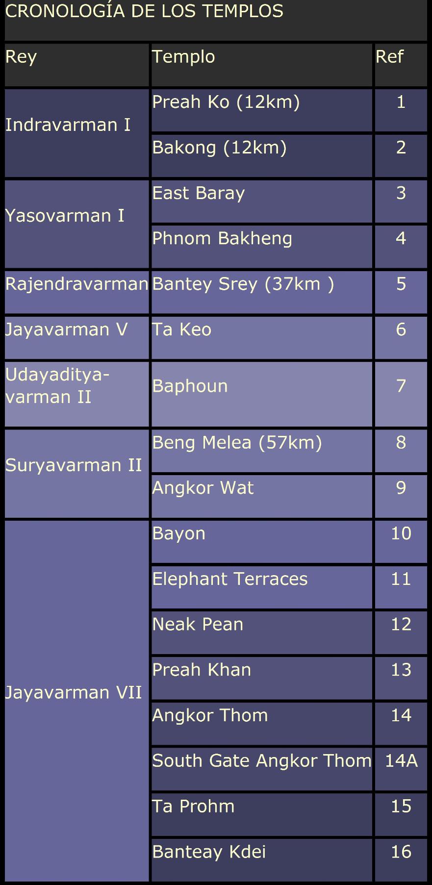 Cronología Templos, Siem Reap (Camboya)