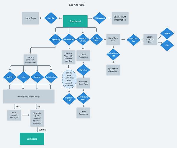 Key appp user flow