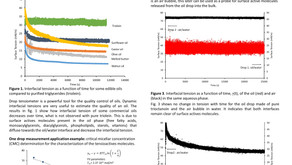 Two Drop Tensiometer in Mass transfer study