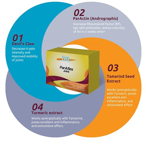 Paraflex Joint benefits.png