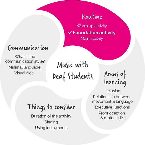 music-with-deaf-students-foundation.png