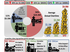 Public safety agencies account for 84 percent of GovGuam's overtime expenditures