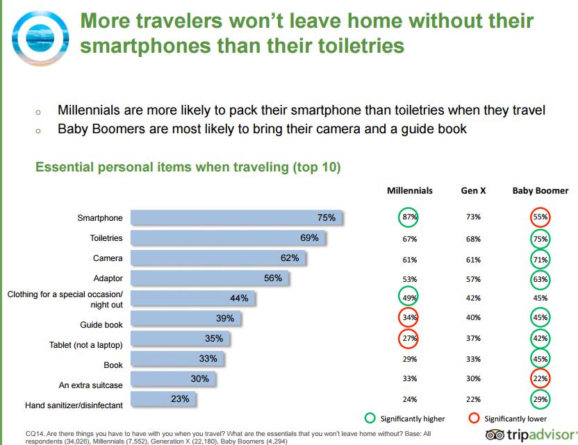 From TripAdvisor, TripBarometer Travel Trends 2016