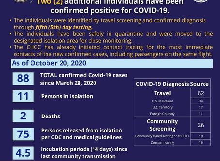 CNMI's Covid-19 count rises to 88
