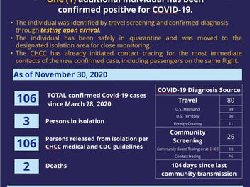 CNMI's latest Covid count: 106