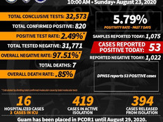 53 new Covid cases reported from one lab; many frustrated by delays in test results