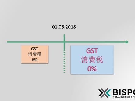 FAQ - GST 0% (from 1 June 2018)