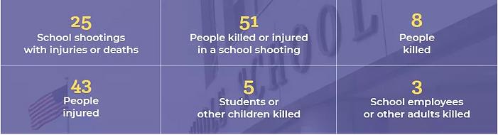 2019 school shooting stats.PNG