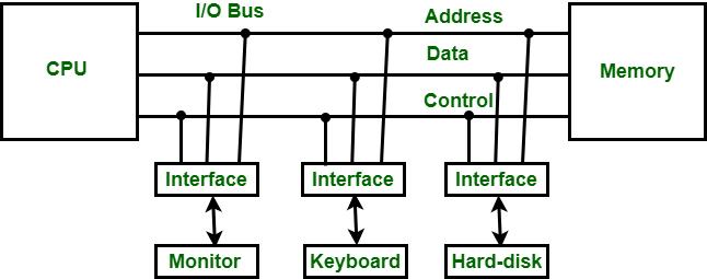 Diagram explaining IO Interfaces