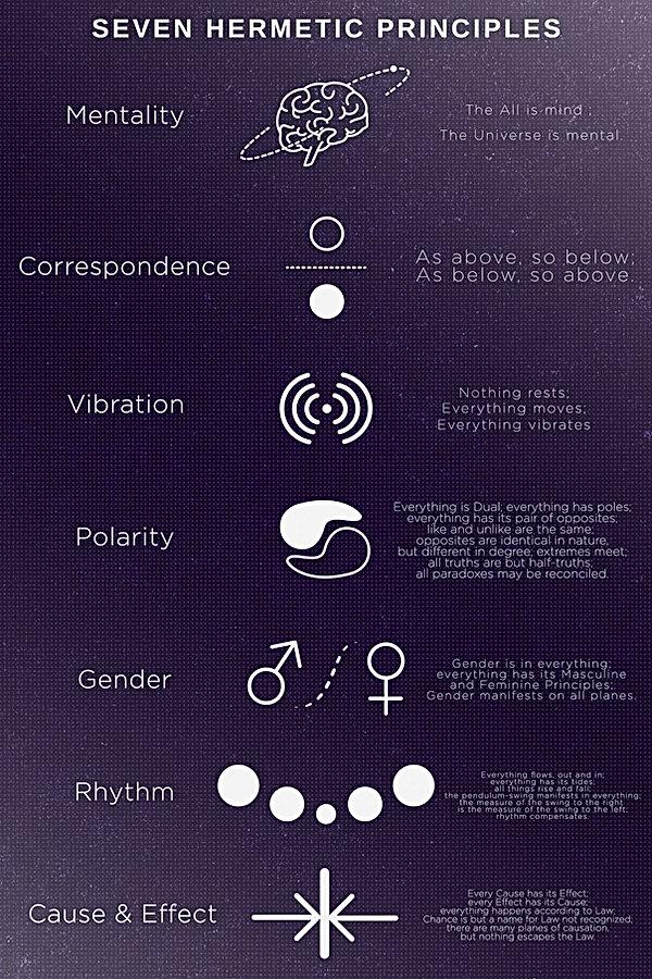 & Hermetic Principles Poster