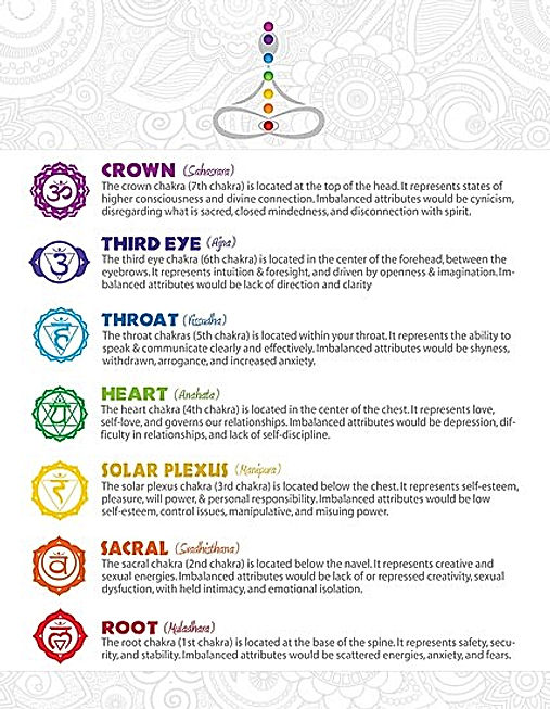 Detailed description of chakra system