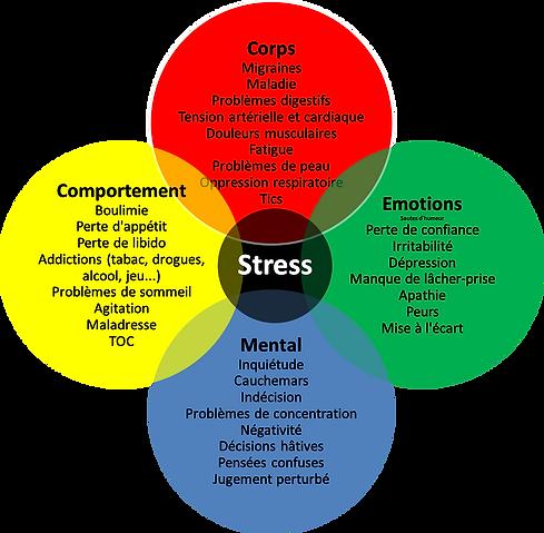 effets du stress