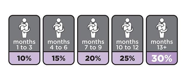 LRP Percent Rank
