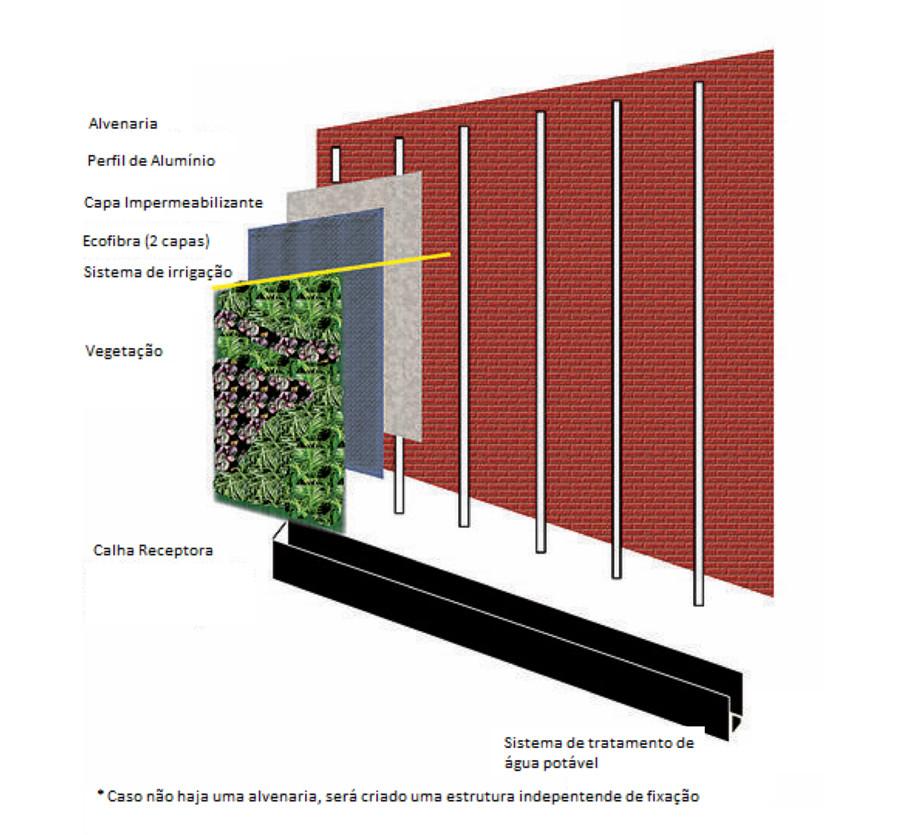 Sistema Jardim Vertical e Irrigação