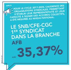 MESURE DE LA REPRÉSENTATIVITÉ SYNDICALE : Le SNB/CFE-CGC progresse encore !