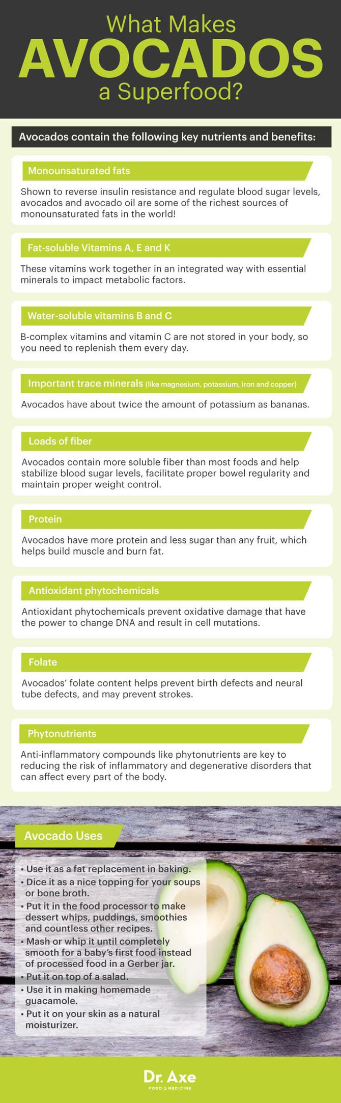 Avocado, the Superfruit