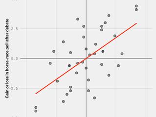 Rotationally Invariant Charts